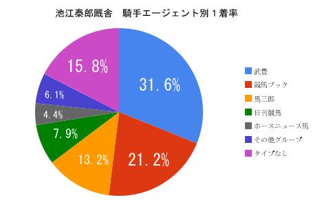 池江泰郎厩舎の騎手分布
