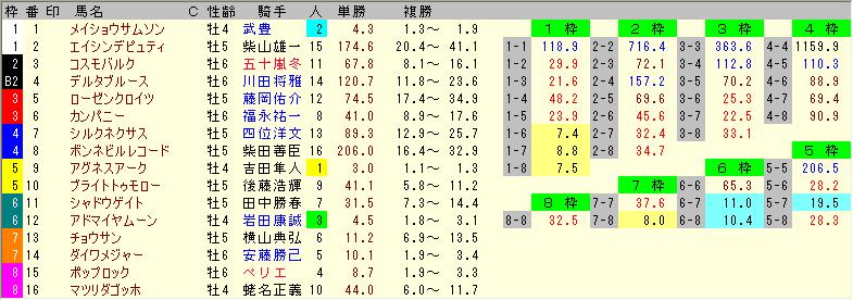 天皇賞秋の前売りオッズ