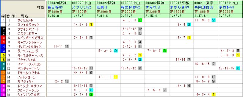 皐月賞出走馬の対戦表