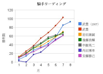 騎手リーディング グラフ