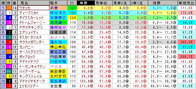天皇賞(秋)の前売りオッズ
