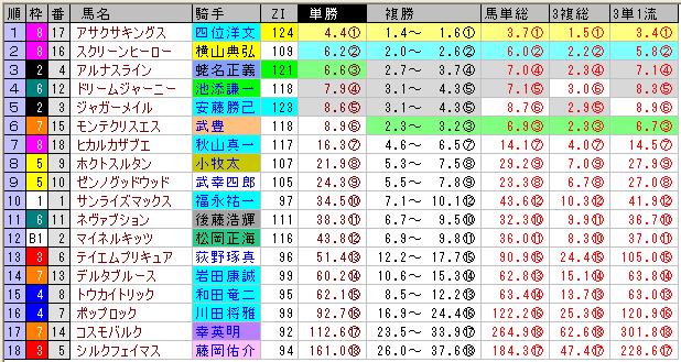 天皇賞(春)の前日オッズ