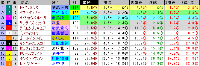 日経新春杯の前日オッズ