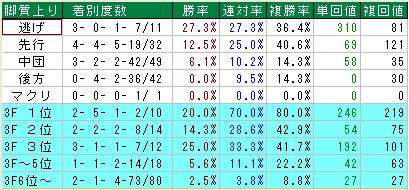 中山記念 過去10年の脚質データ