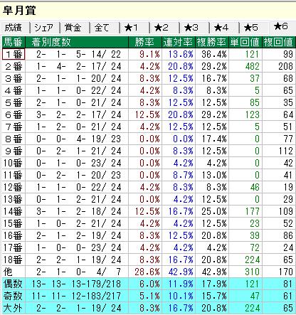 皐月賞データ 馬番別集計