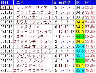 秋華賞 過去14年の勝ち馬の枠順と位置取り