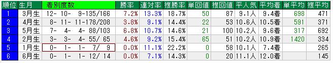 日本ダービー 過去30年の誕生月別成績
