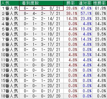 秋華賞 過去21年の人気別成績