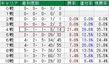 秋華賞 過去21年のキャリア別成績
