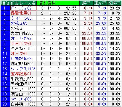 秋華賞 過去21年の前走レース別成績