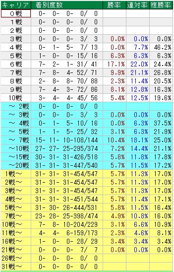 菊花賞 過去31年のキャリア別成績