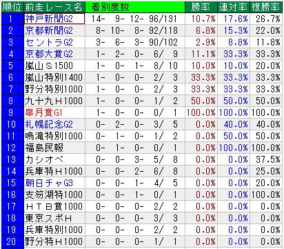 菊花賞 過去31年の前走レース成績