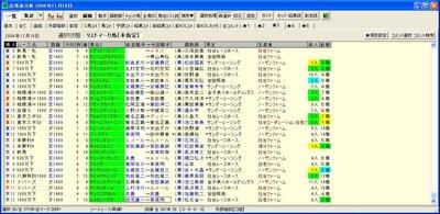 出馬表分析 項目★3