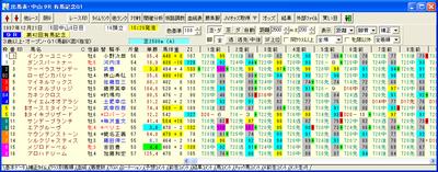 1997年の有馬記念の出馬表