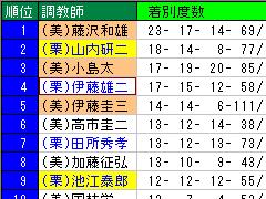 集計函館・札幌 調教師タブg