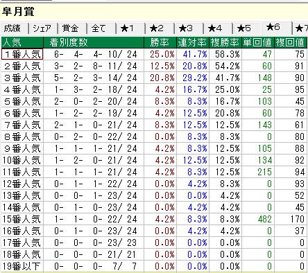 皐月賞データ 人気別集計