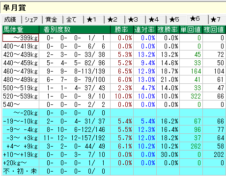 皐月賞データ 馬体重別集計