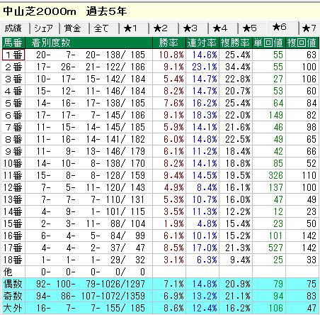 中山芝2000m 馬番別集計