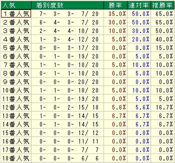 天皇賞(春) 過去20年人気別成績