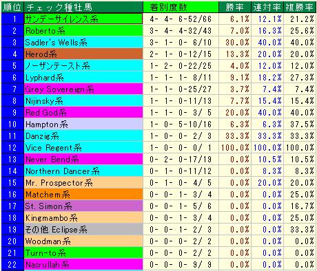 天皇賞(春) 過去20年血統別成績