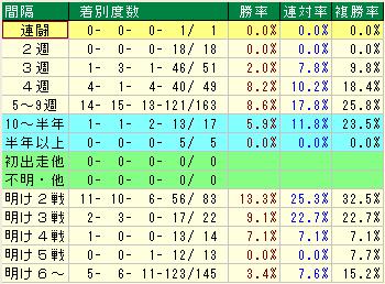 天皇賞(春) 過去20年レース間隔別成績
