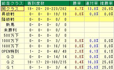 天皇賞(春) 過去20年前走クラス