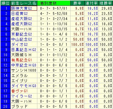 天皇賞(春) 過去20年前走レース