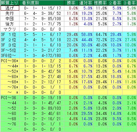 秋華賞 過去14年の脚質別成績、上がり順成績