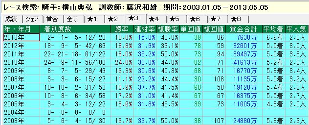 藤沢和雄調教師と横山典弘騎手 その3